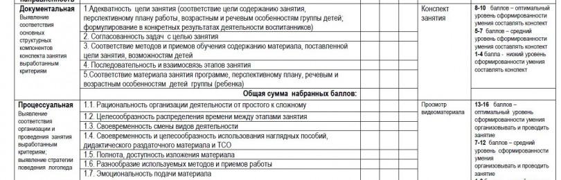 Примеры анализа занятий НОД по развитию речи в ДОУ