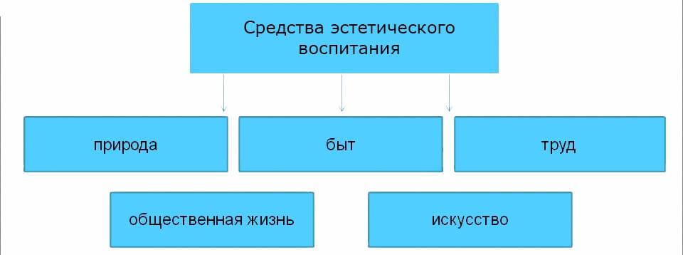 Схема: Условия и средства эстетического воспитания