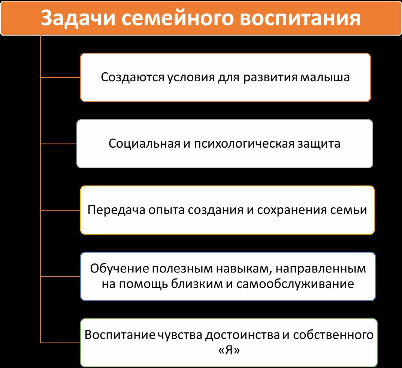 Схема задач семейного воспитания