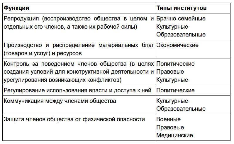 Таблица: Функции
