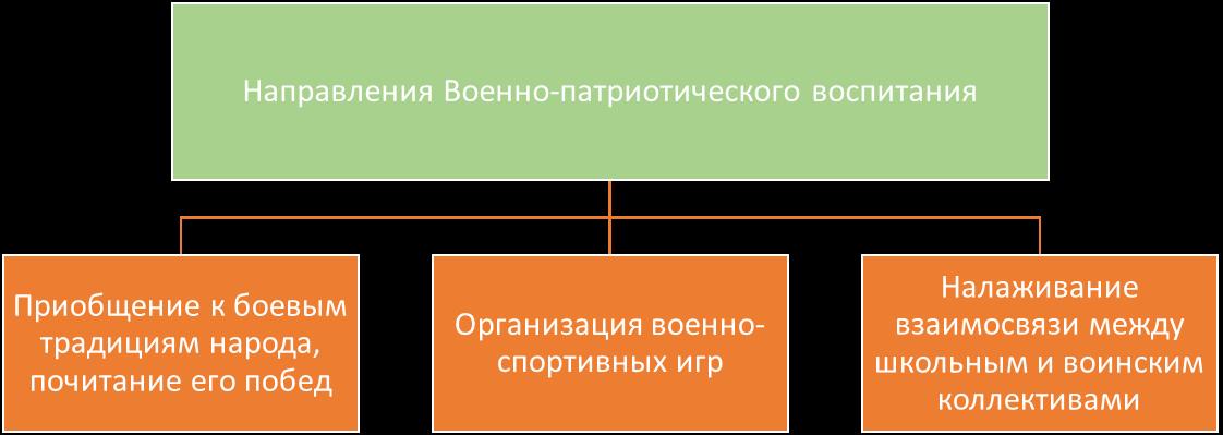 Три направления работы