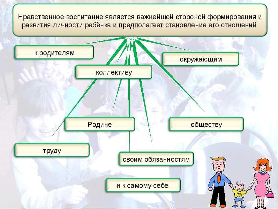 Схема отношений
