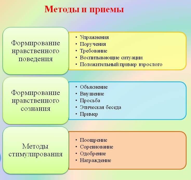 Методы и приемы