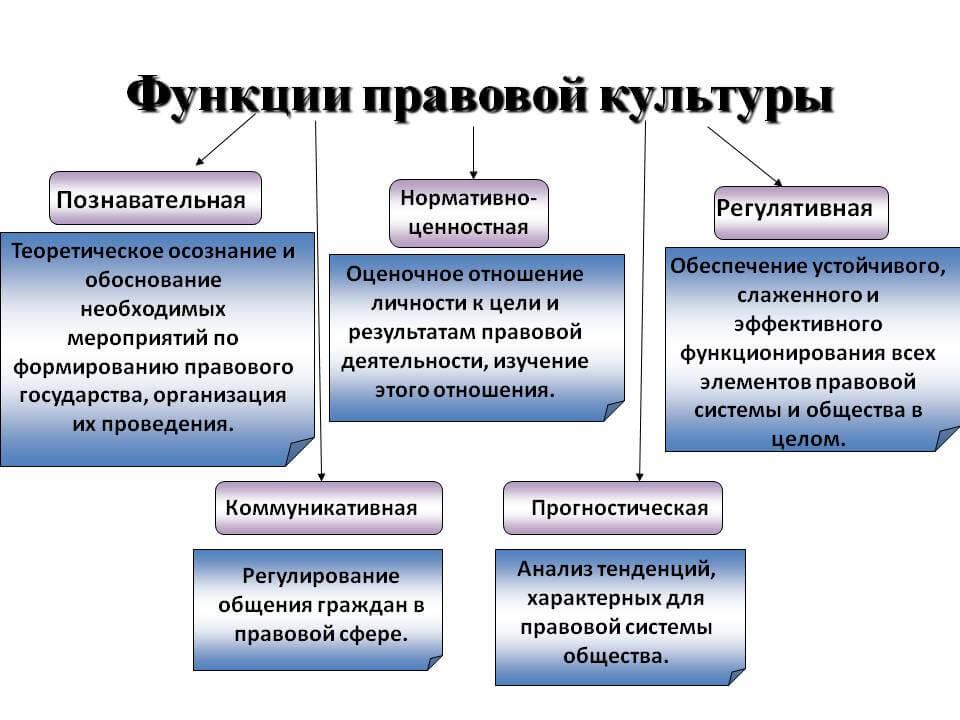 Функции правовой культуры