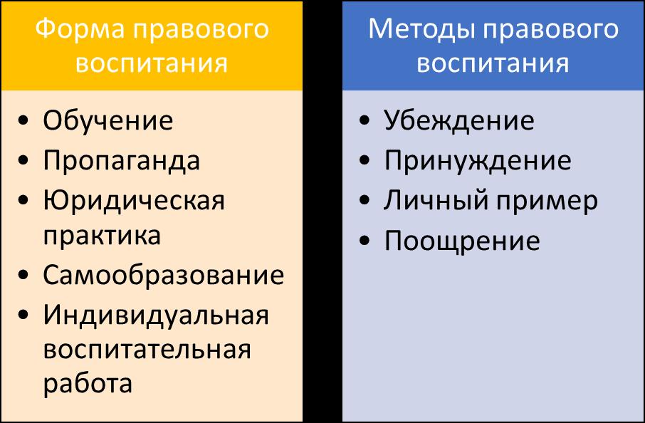 Схема: Основные формы и методы правового воспитания