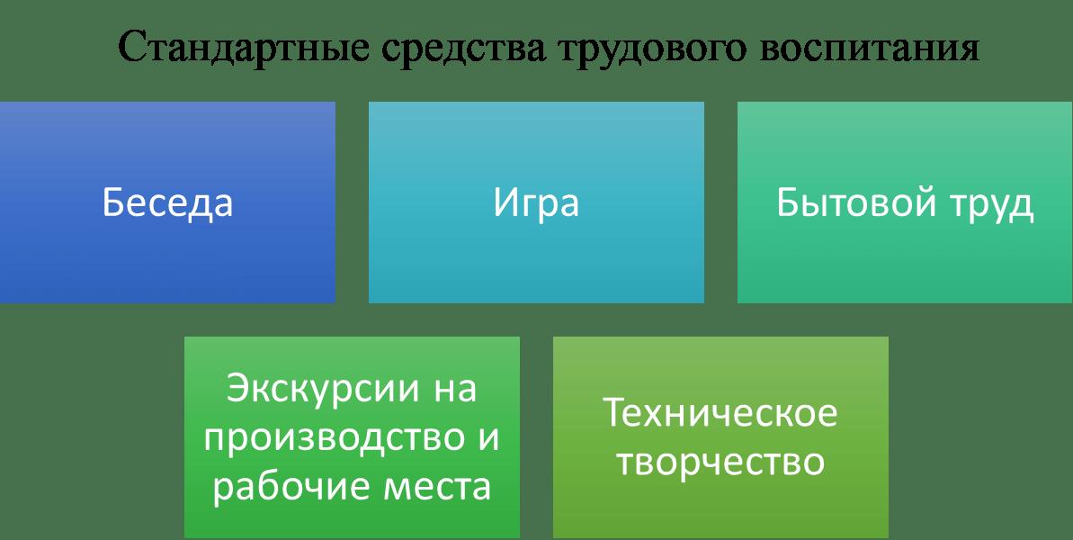 Схема: Стандартные средства трудового воспитания