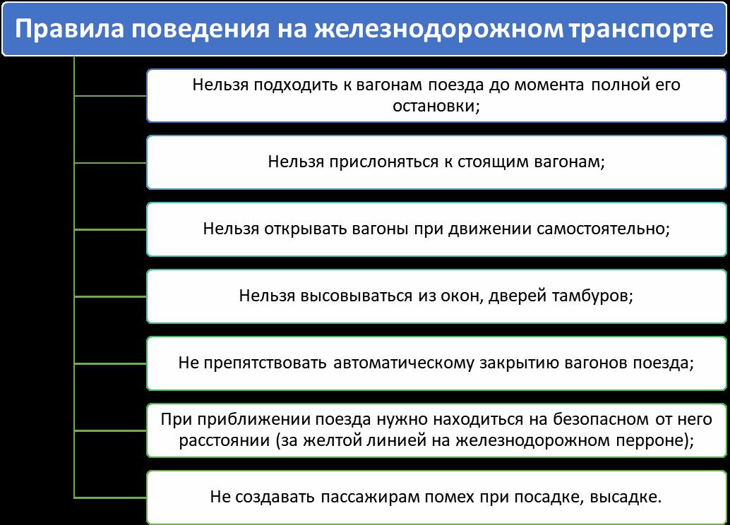 Памятка: Правила поведения на железнодорожном транспорте