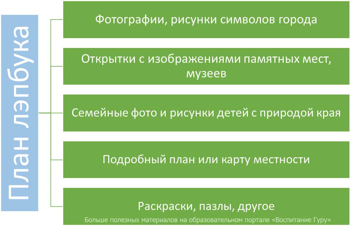 План лэпбука