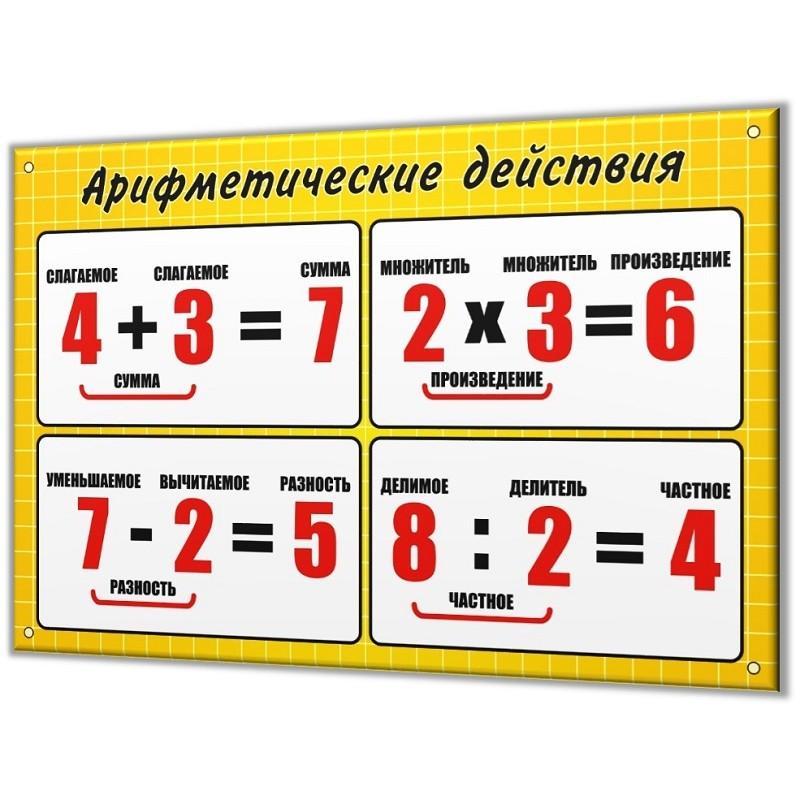 картинка названия компонентов арифметических действий мир очень